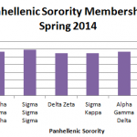 New Sorority to Come to Campus