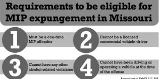 City Council Approves MIP Ordinance