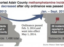 Meth Reports Decline Throughout Adair County