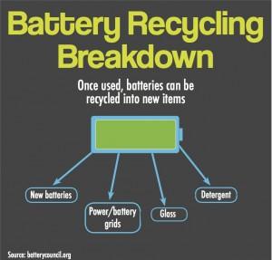 Battery Recycling Breakdown
