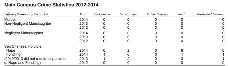 The most recent 2014 crime report showed an increase from 3 reports of sexual assault in 2012 to 9 in 2014.
